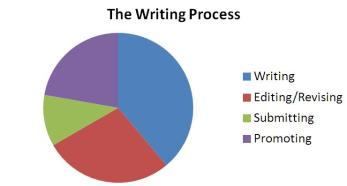 the writing process and editing