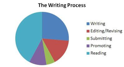 writing process for real writers